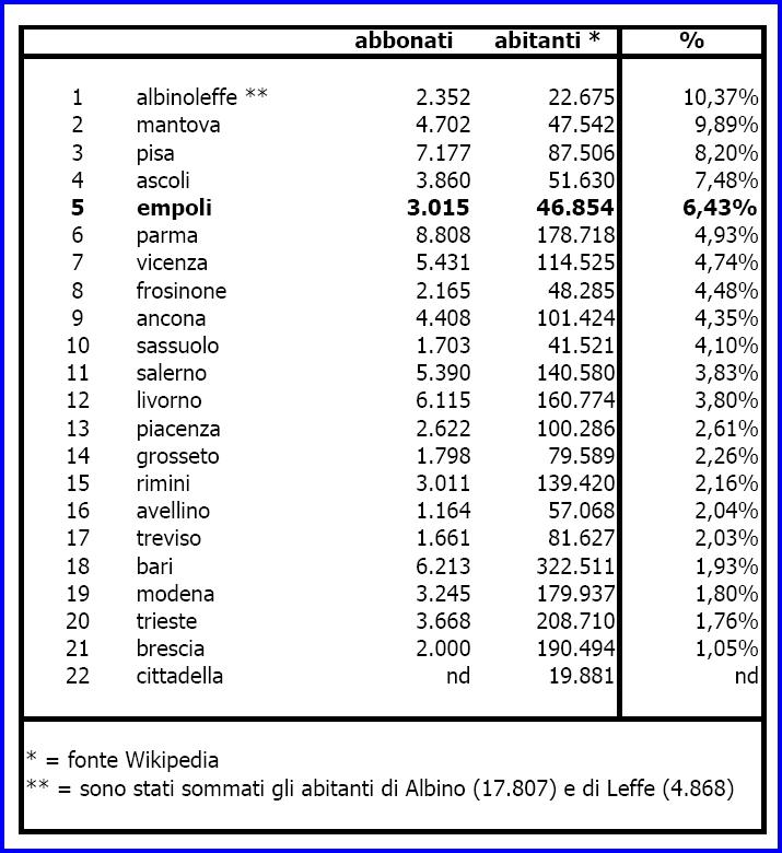 Rapporto abitanti/abbonati considerando i singoli comuni